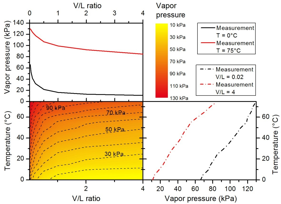Eralytics eravap vapor pressure tester eravap online see below for a graph that shows the evolution of the vapor pressure at different vl ratios and temperatures to get a feeling of the various influences on nvjuhfo Image collections